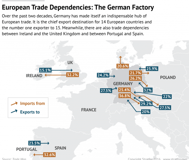 europe-import-export reliance-2-01